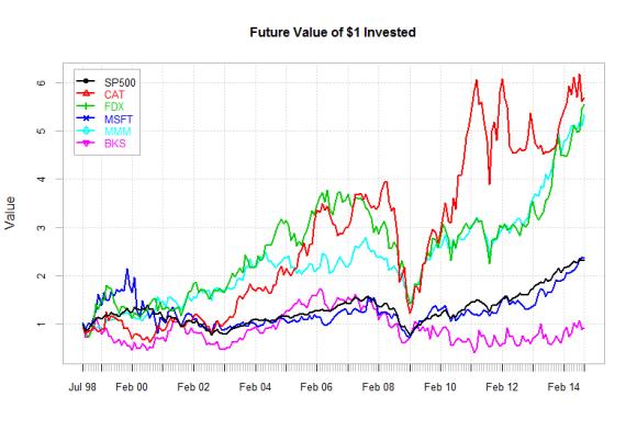 Stocks5